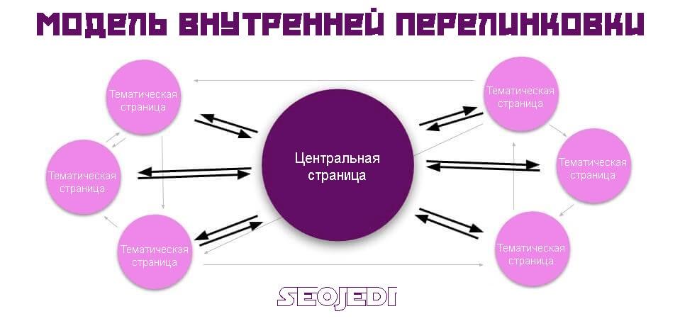 Модель внутренней перелинковки страниц сайта