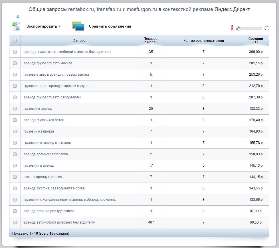 Результаты сравнения доменов