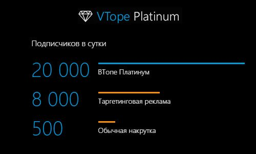 Скорость накрутки ВТопе Платинум