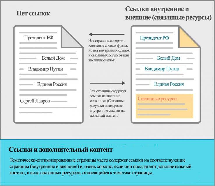 Ссылки и их роль в оптимизации страницы