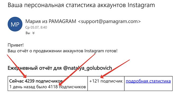 Статистика PAMAGRAM