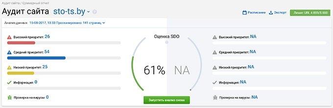 Аудит сайта - обзор Serpstat