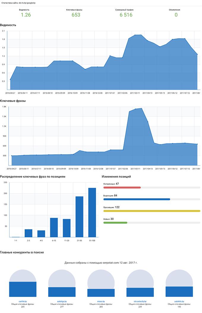 Инфографика - обзор Serpstat