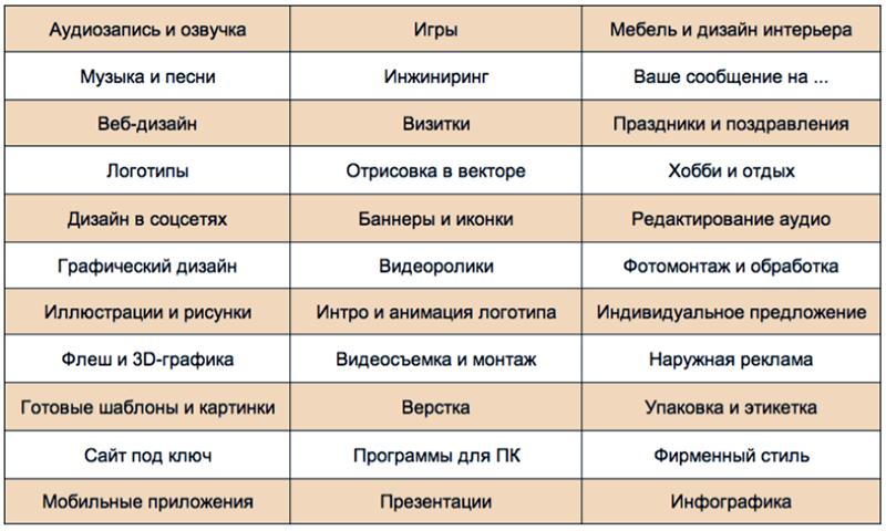 Список рубрик на kwork, в которых можно добавить портфолио