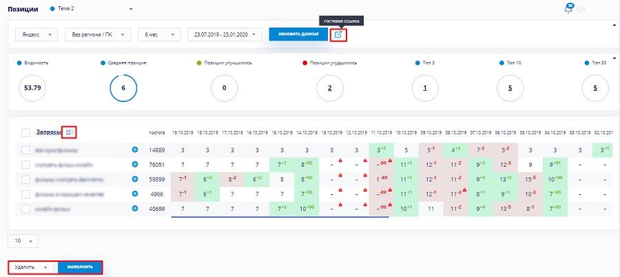 Позиции сайта в сервисе Серпхант