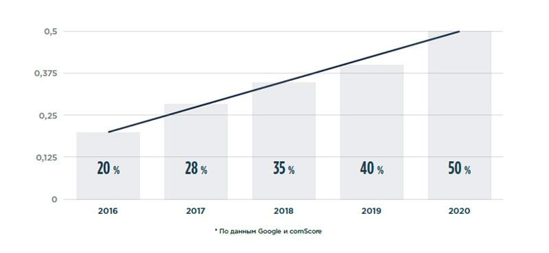 Процент голосовых запросов в мобильном поиске