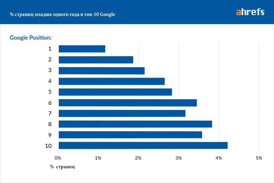 Процент страниц в ТОП-10 Гугла младше одного года