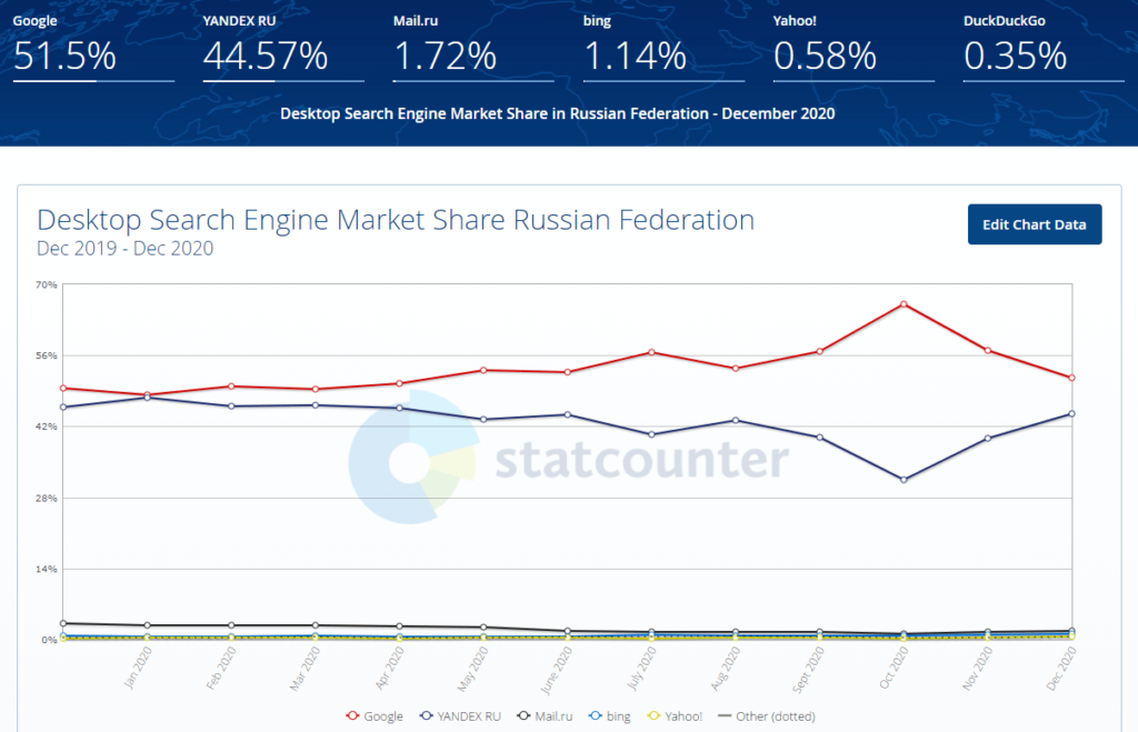Доля рынка поисковых систем в РФ