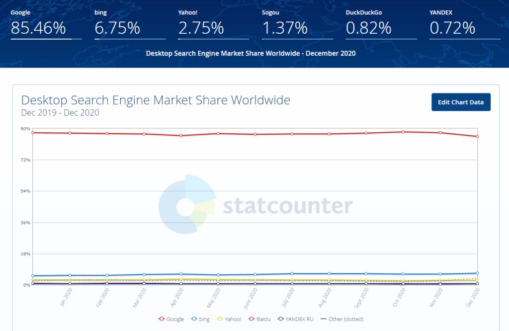 график доли мирового рынка поисковых систем