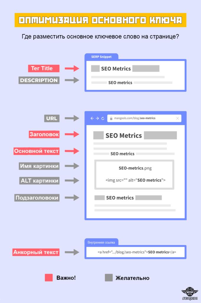 оптимизация страницы сайта под основное ключевое слово