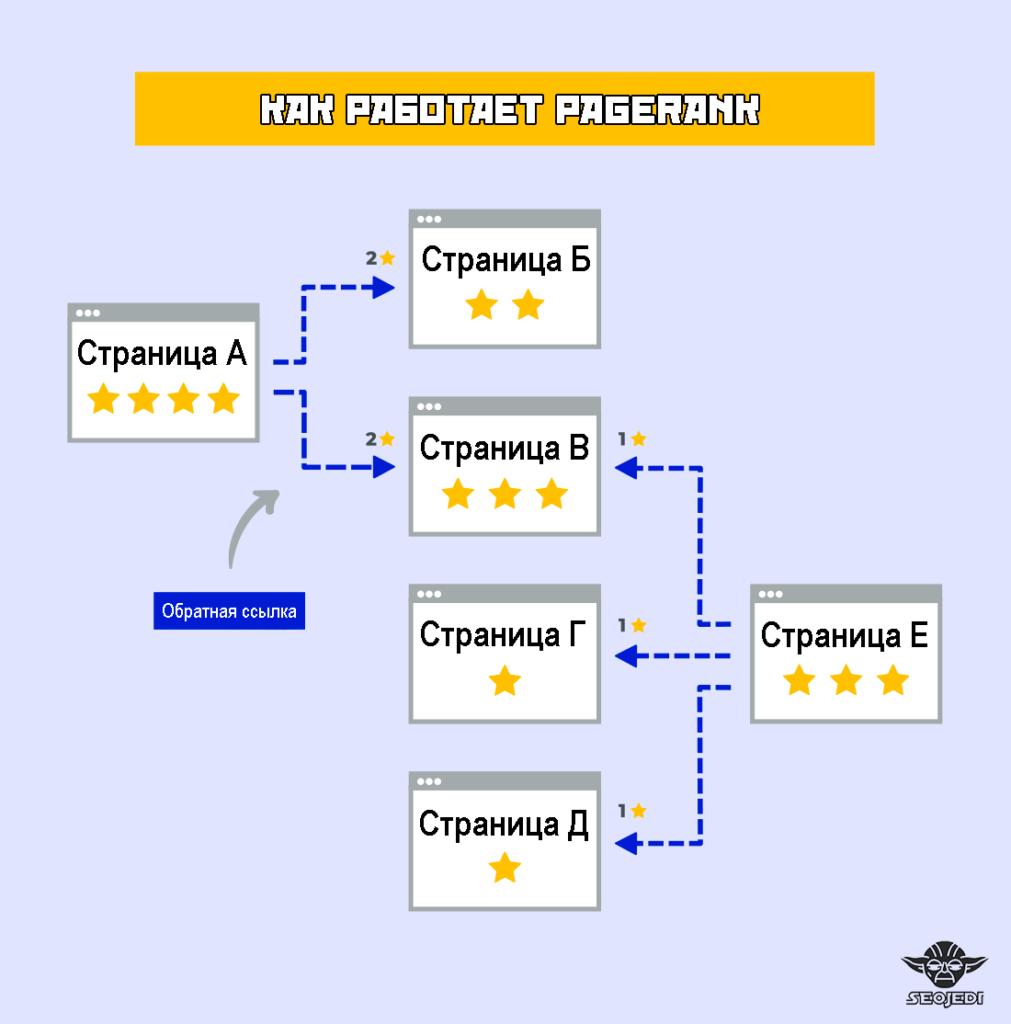 Как работает алгоритм PageRank, курс SEO