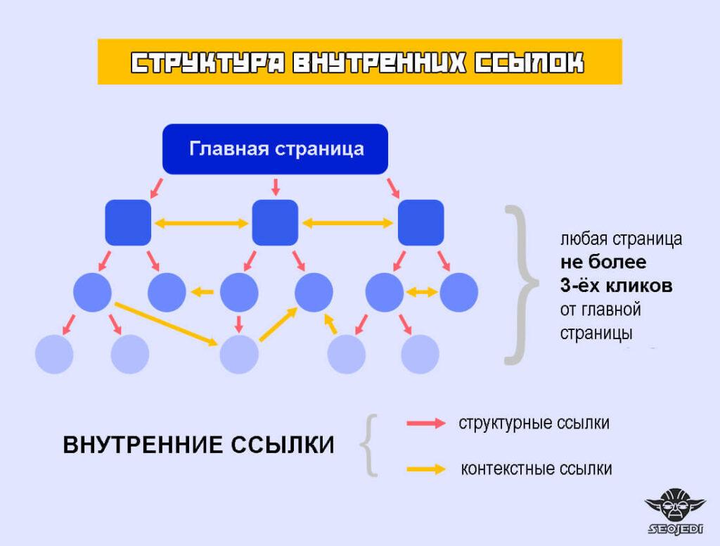 Структура внутренних ссылок