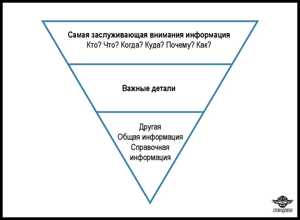 стиль письма перевернутая пирамида