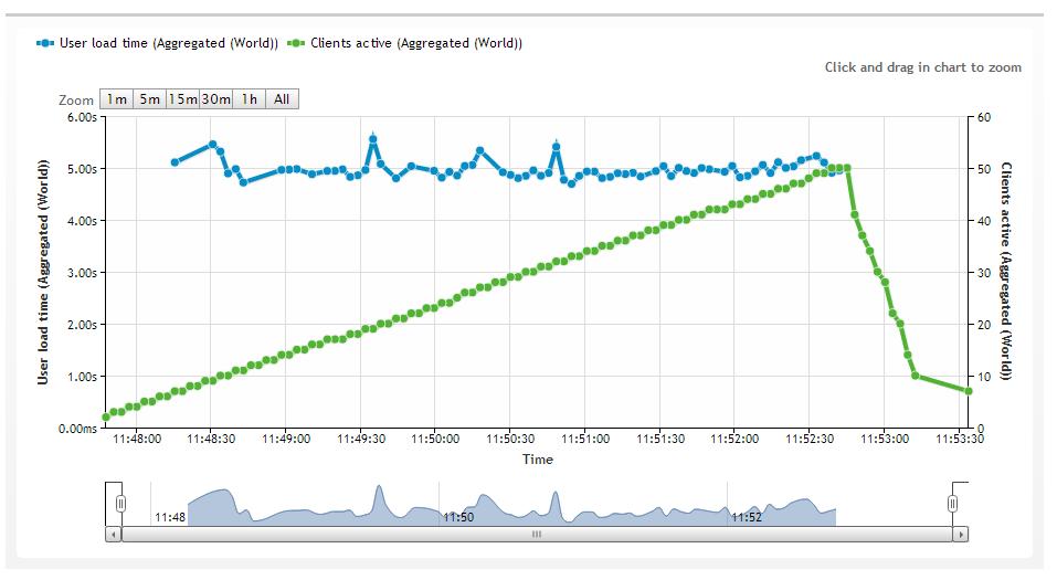 Результаты анализа сайта при повышенной нагрузке