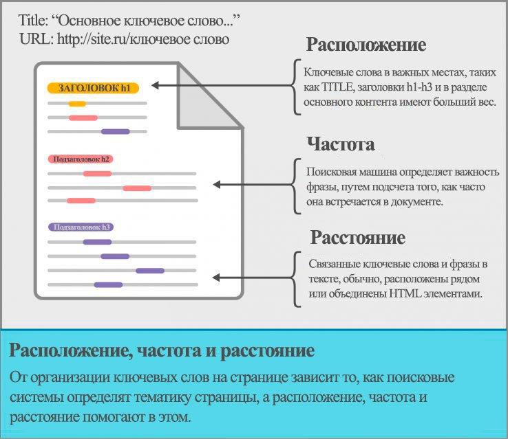 водителем-международником России правилно использование ключевых слов в зарубежном контенте последнее