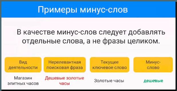 Пример добавления минус-слов