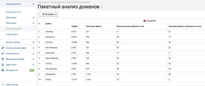 Пакетный анализ доменов - обзор Serpstat